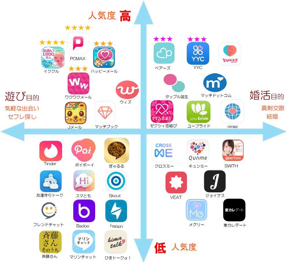 出会い系アプリ人気ガイドマップ