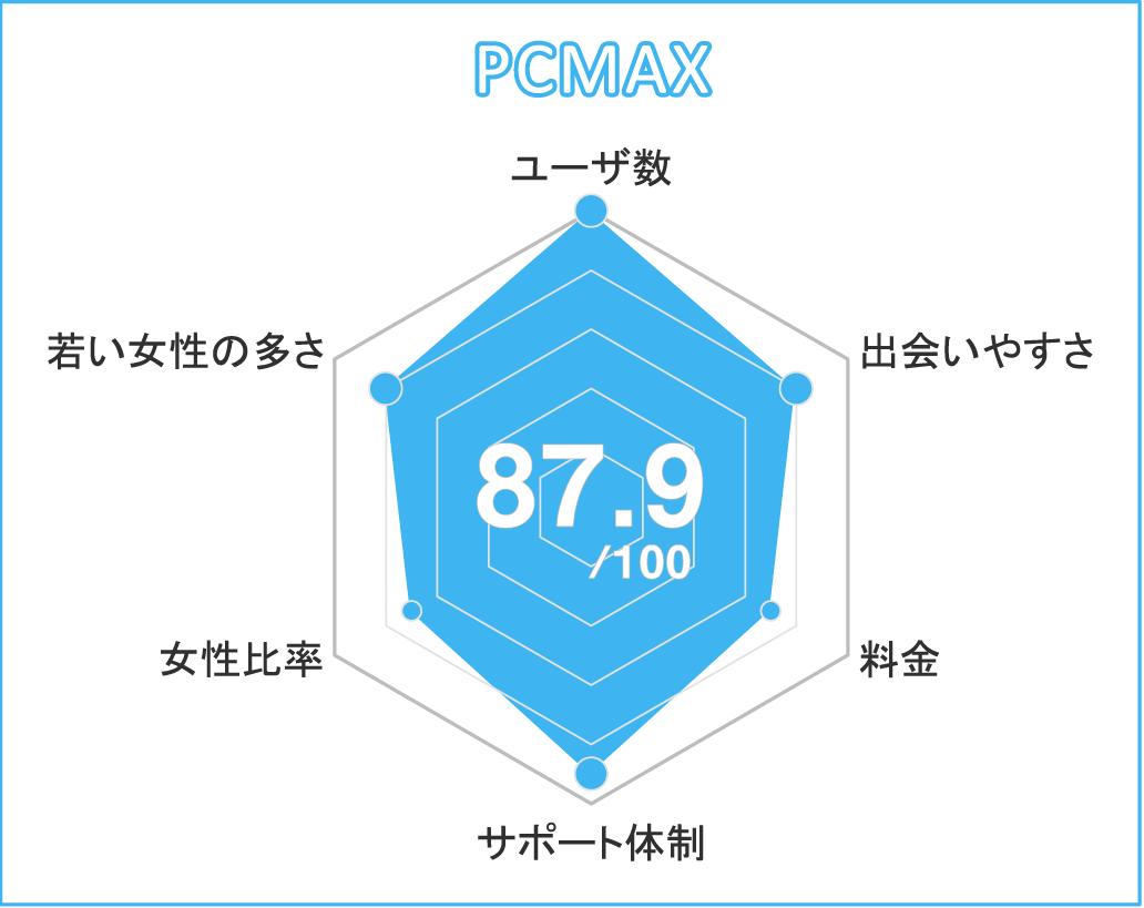 PCMAX分析チャート
