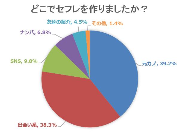 セフレアンケート。元カノ39.2%,出会い系33.3%,SNS9.8%,ナンパ6.8%,友達の紹介4.5%,その他1.4%