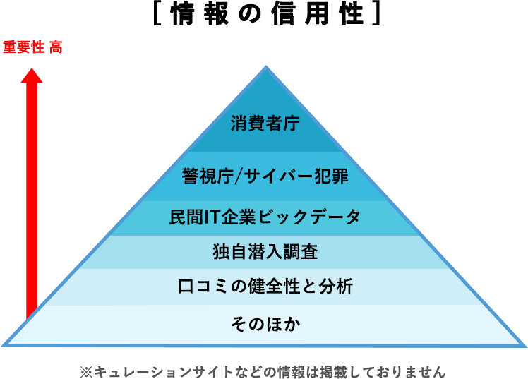 情報の信用性ピラミッド図