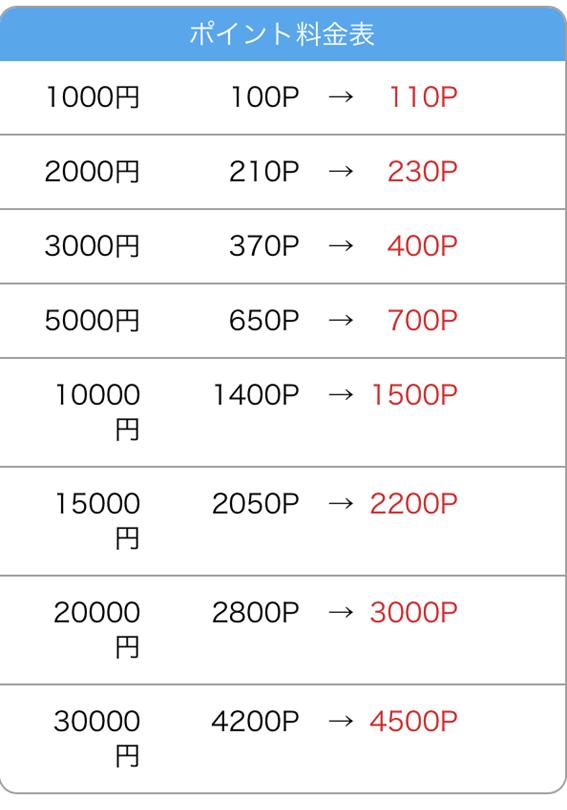 銀行振込の料金表