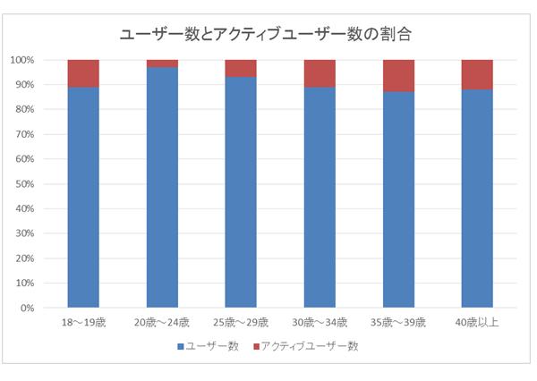 年代別女性アクティブユーザー比率グラフ