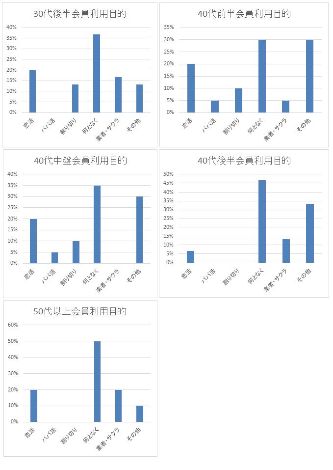 年代別の利用目的の割合グラフ 30代後半から50代以上の女性