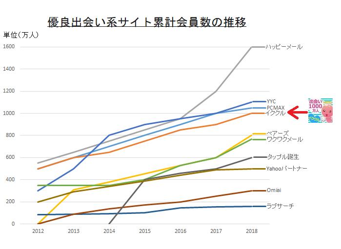 イククルと各出会い系の会員数を比較した折れ線グラフ