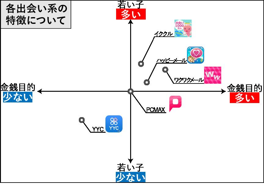 各出会い系と比較したイククル特徴の散布図