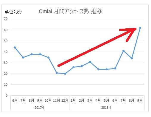 Omiaiの月間平均アクセス数 推移グラフ