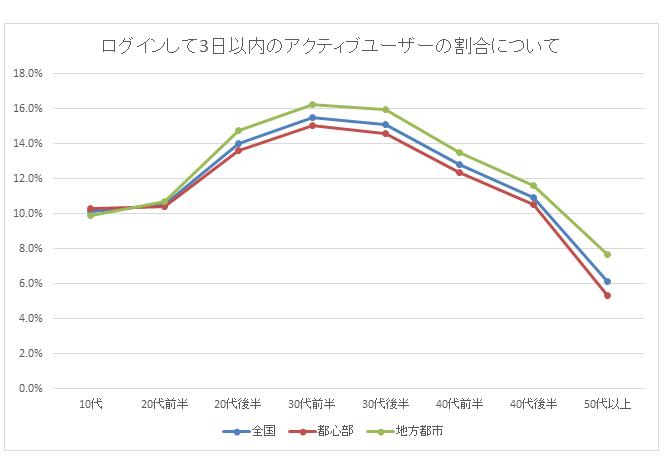 年齢別の男性会員アクティブユーザー数グラフ