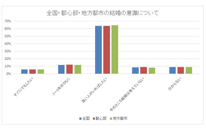 都心と地方男性の結婚意識比較グラフ