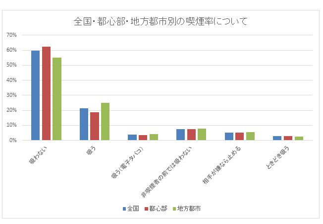 都心と地方男性の喫煙率割合グラフ