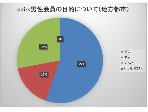 地方男性の目的別割合グラフ