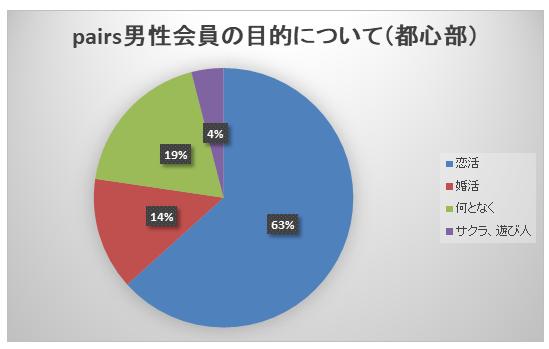 都心男性の目的別割合グラフ