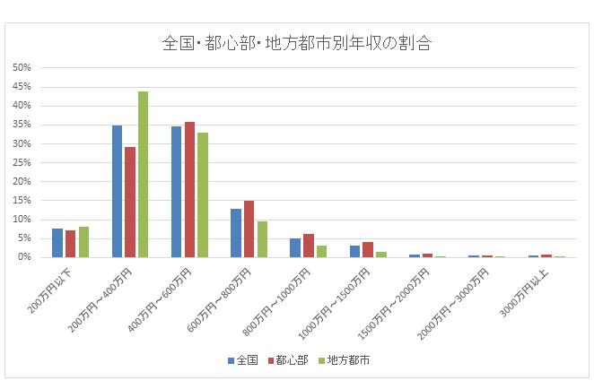 都心と地方男性の年収比較グラフ