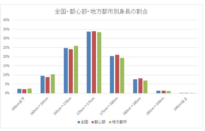 都心と地方男性の身長比較グラフ