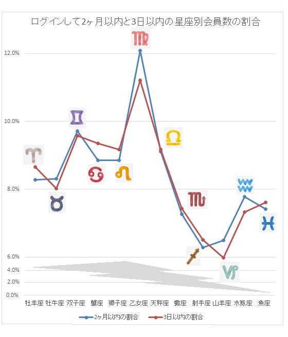 星座別アクティブユーザーが多い女性の折れ線グラフ