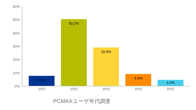 PCMAXユーザ層グラフ