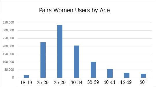 pairs-women-age-en