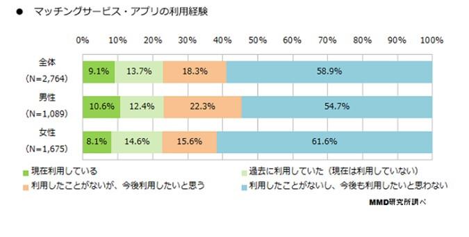matching-app-riyou-keiken-data