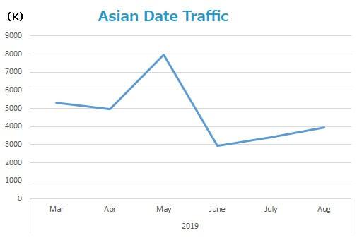 asian-date-traffic
