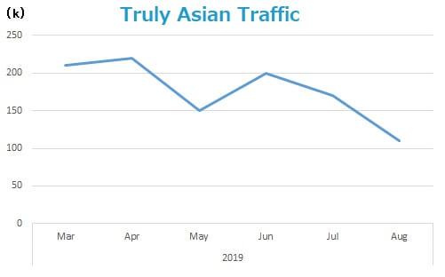 truly-asian-traffic