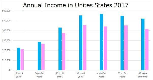 annual-income-usa-2017