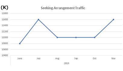 SeekingArrangement-Traffic-graph
