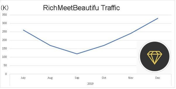 richmeetbeutiful-monthly-trafic