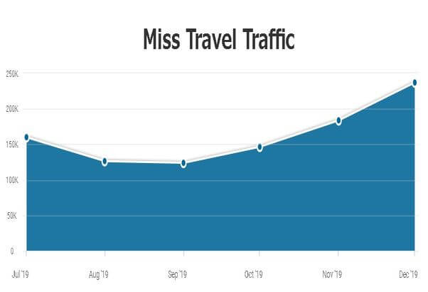 miss-travel-monthly-traffic