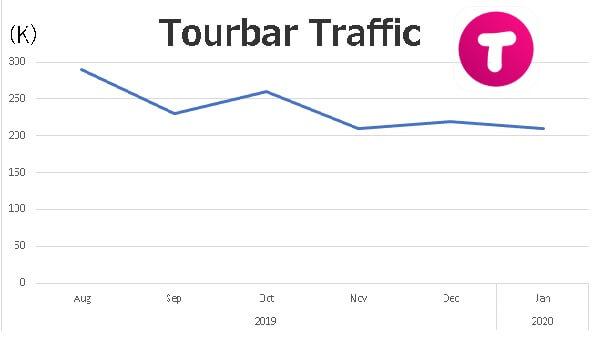 tourbar-traffic