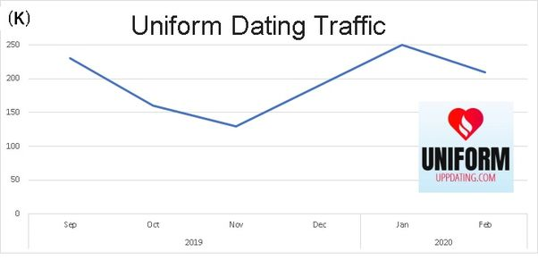 uniform-dating-traffic