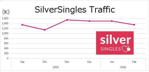 silversingles-traffic