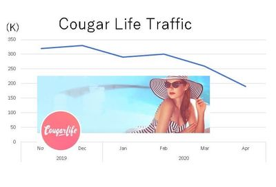 cougar-life-monthly-traffic-w400