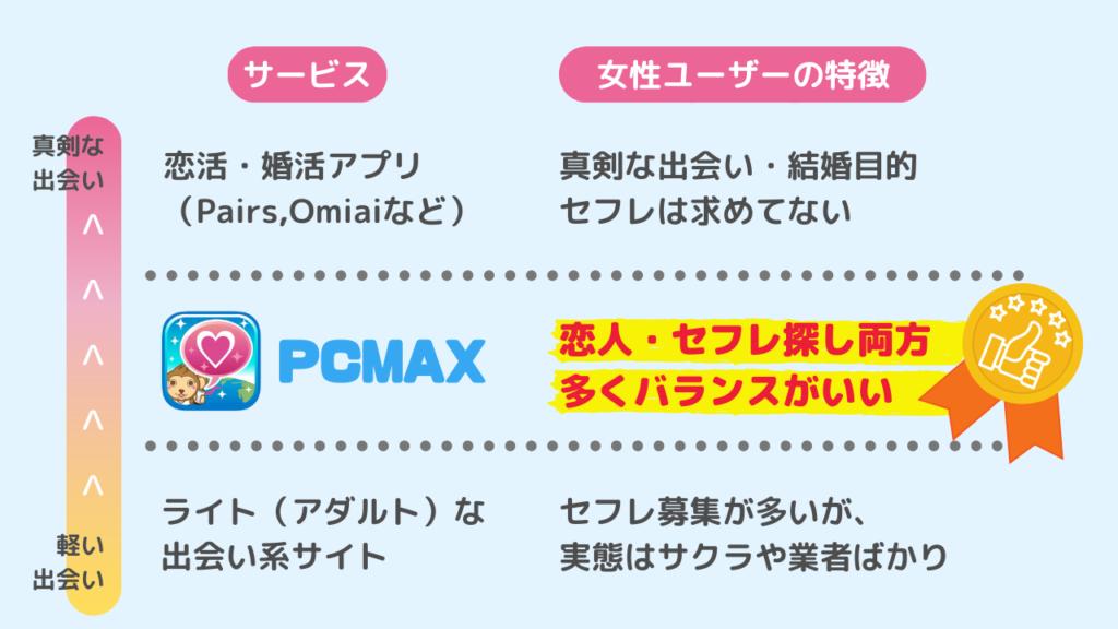 PCMAXはライトな出会いと恋人探しのユーザーのバランスが良く、セフレを作りやすい