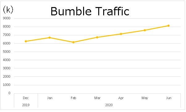 bumble-traffic