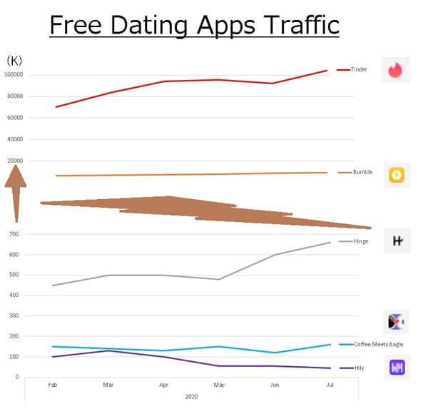 free-datingapps-traffic