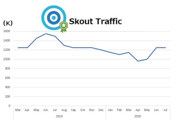 skout-traffic-montly-graph
