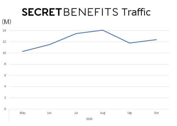 secret-benefit-traffic-graph