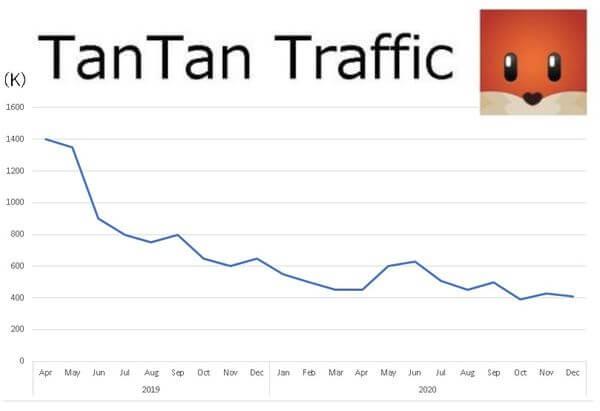 tantan-traffic-graph-2021