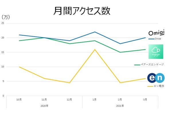 pairs-engage-traffic-graph