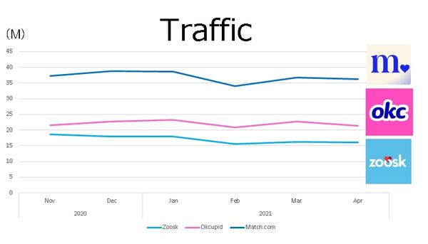 zoosk-traffic-graph