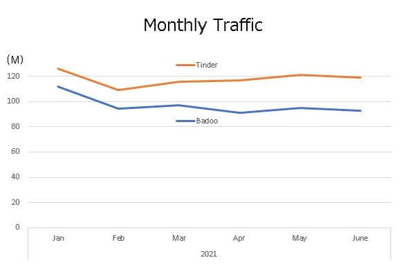 badoo-monthly-traffic-graph