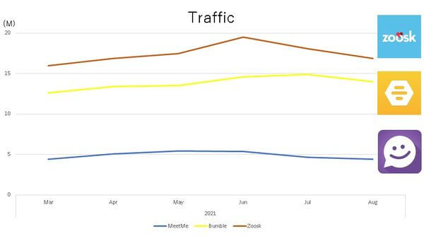meetme-monthly-traffic-graph